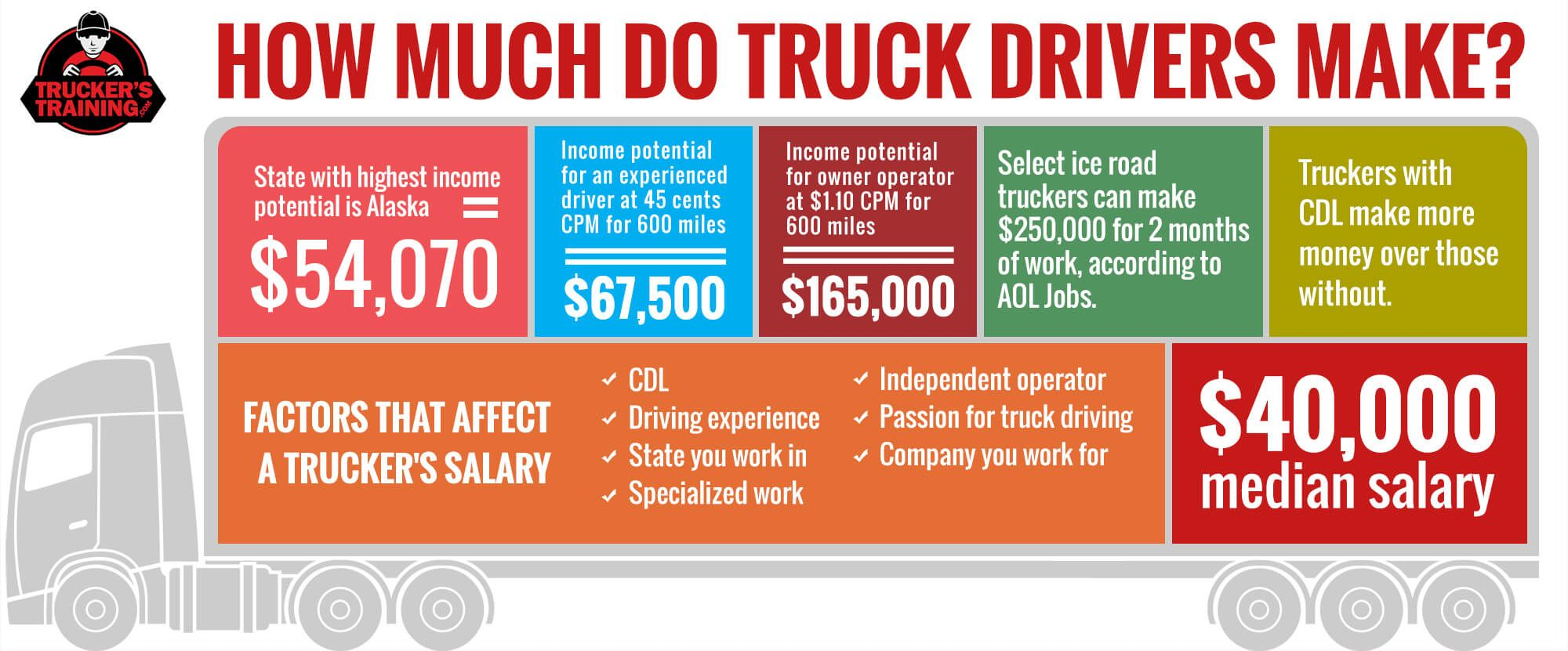 Truck Driver Salary >> Can A Trucker Earn Over 100k Truckerstraining Best Of