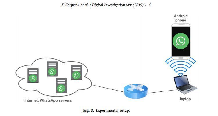 Análisis forense de las llamadas de WhatsApp ~ Segu-Info