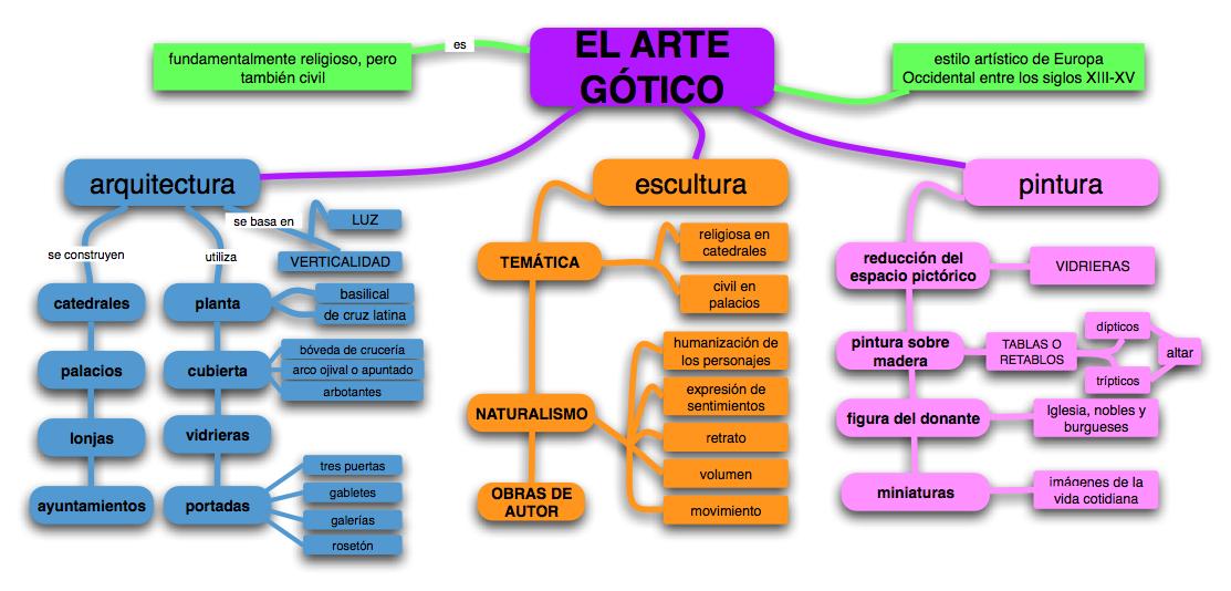 Un Almacén De Esquemas Y Mapas Conceptuales De Historia Para Las Distintas Materi Caracteristicas Del Arte Caracteristicas Del Arte Gotico Expresiones Del Arte
