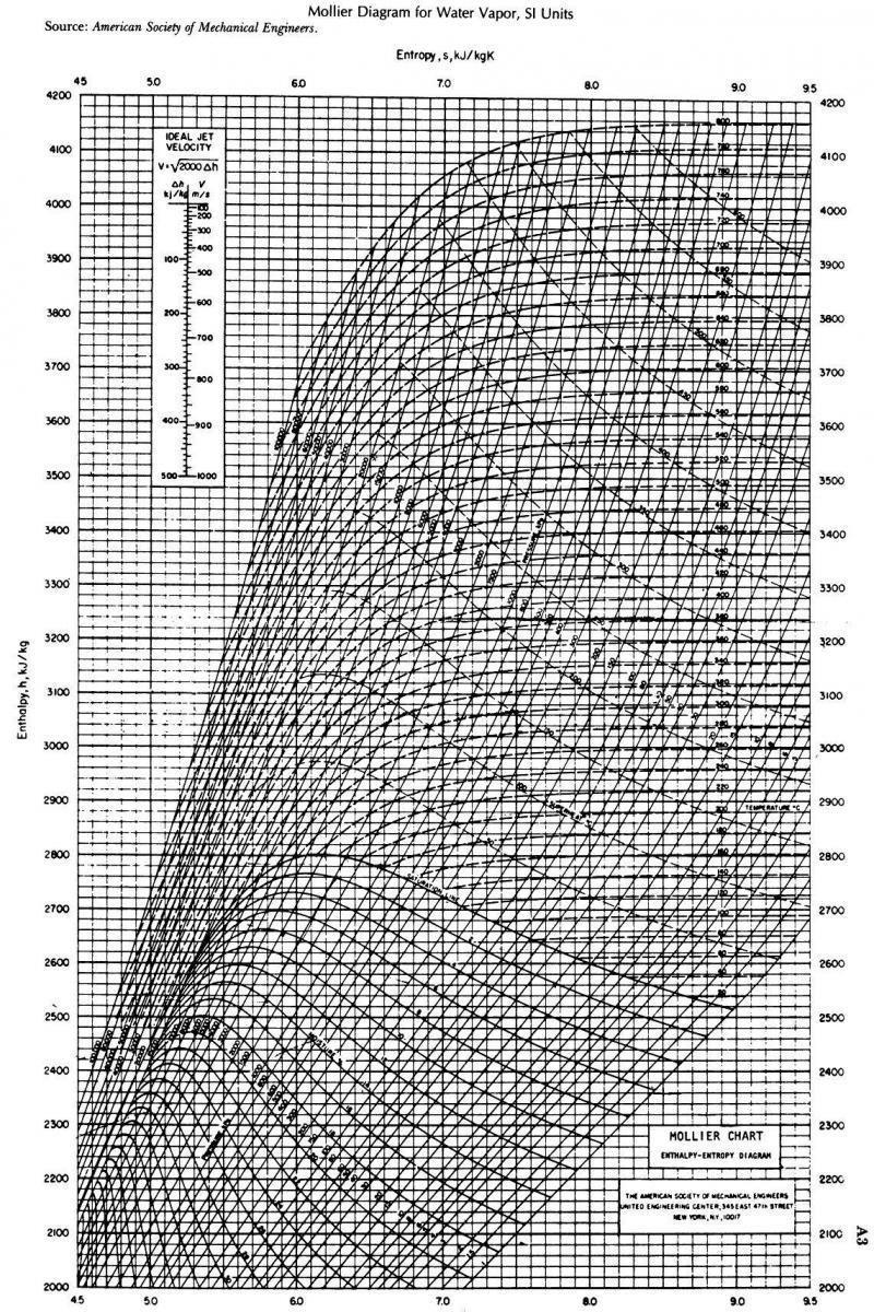 Printable Diagram printablemollierdiagramsteam2