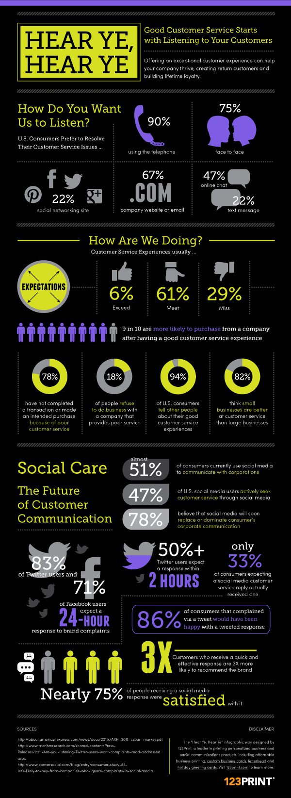 best images about customer service the social 17 best images about customer service the social customer service training and marketing