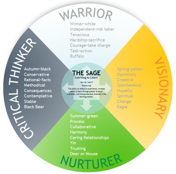 Medicine Wheel Page At Tchiya Com Light Being Wellness Center Medicine Wheel Native American Medicine Wheel Wheel Of Life