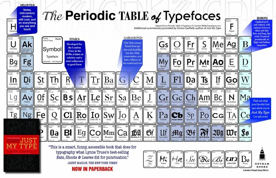 How many of these typefaces do you know? Typography Rocks! Pinterest - new periodic table image