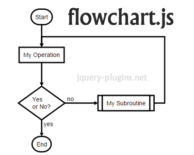 Flowchart js  svg flow chart diagrams with javascript diagram also rh pinterest
