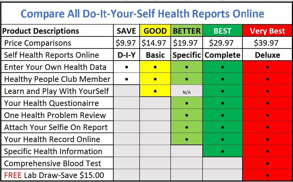 A Health Report Comparison Chart Template Health Check Report Template Play To Learn