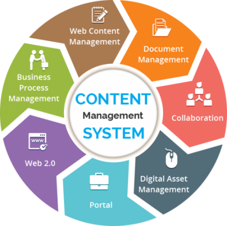 Content Management System Web Cms Website Cms Web Designers Hyderabad Website Desig Content Management Business Process Management Content Management System