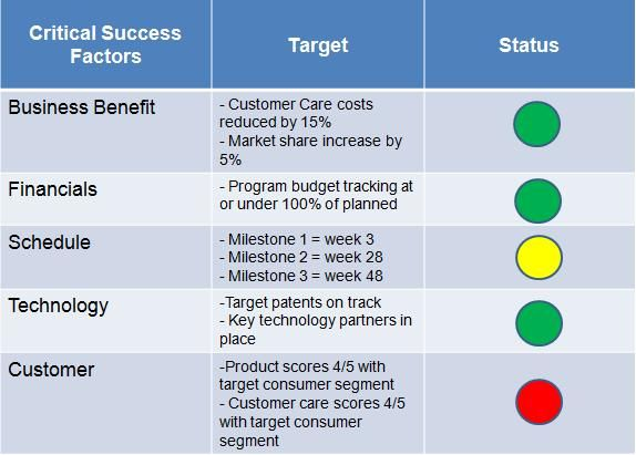 Using A Balanced Scorecard   Business    Program