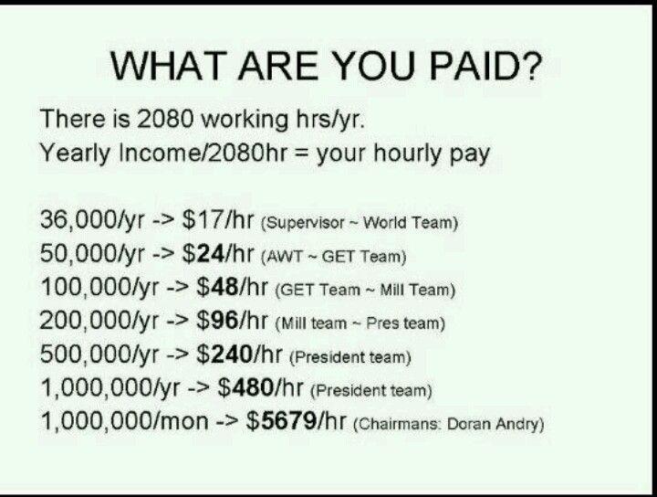 Average Herbalife salaries by team level    Herbalife