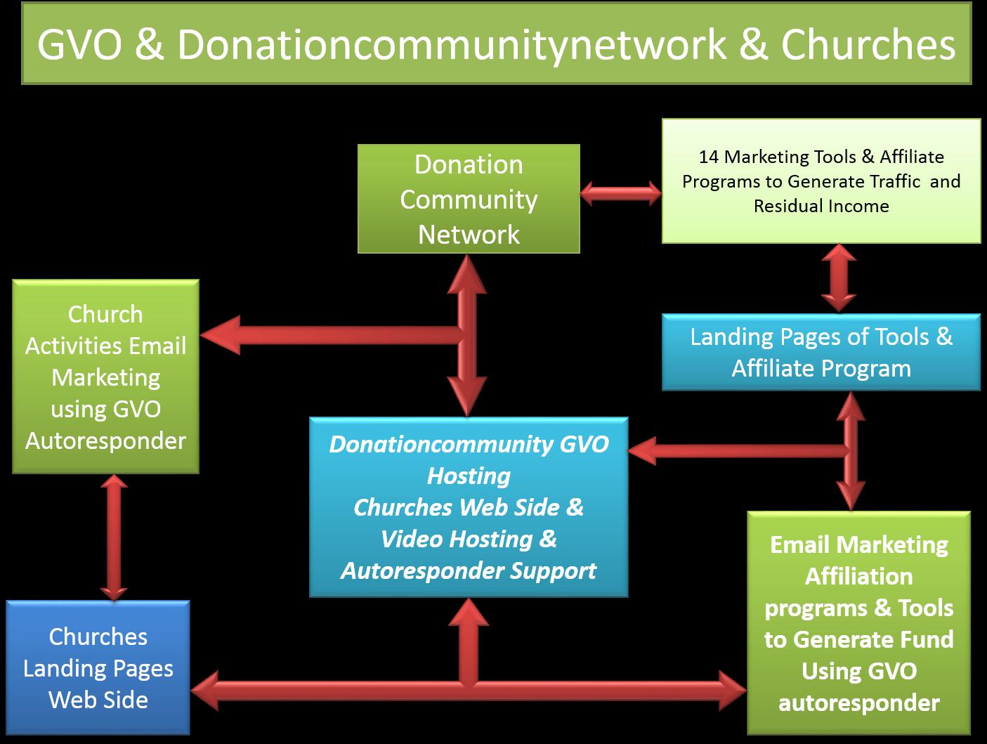 Las iglesias podrian aplicar esta estrategia para buscar fondos para cubrir sus necesidades y ampliar la evangelizacion con el uso de las herramientas de Marketing que ofrece GVO y nuestro proyecto