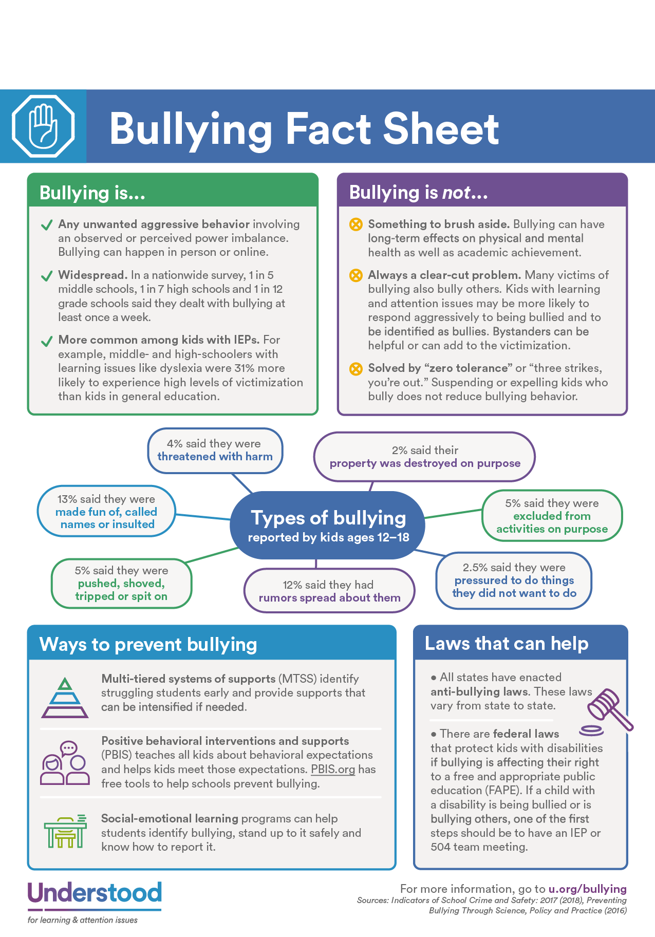 Bullying Fact Sheet
