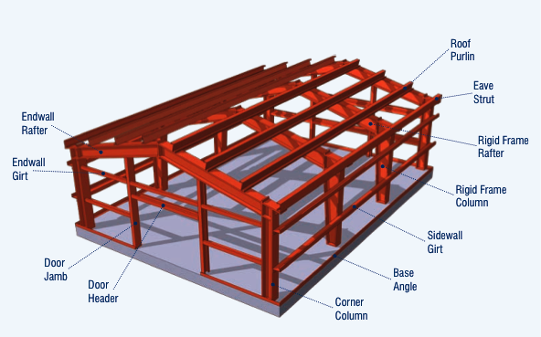 Pre Engineered Metal Building Google Search Pre Engineered Metal Buildings Metal Buildings Architecture Details