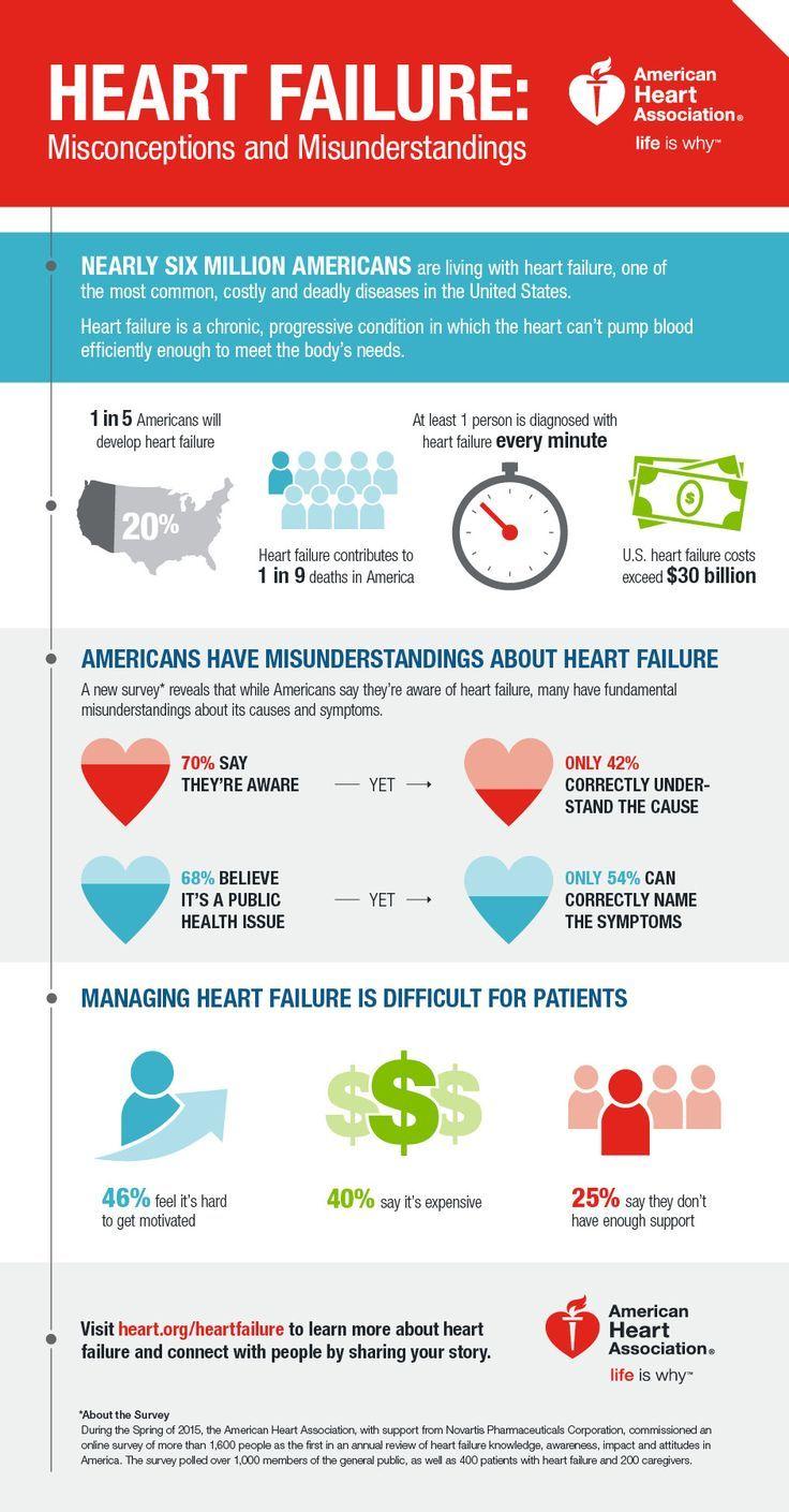 Cardiac Health Myths vs. Facts