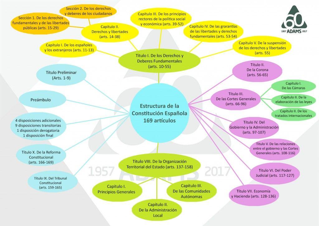 Mapa Mental De La Constitución Española Blog Del Alumno