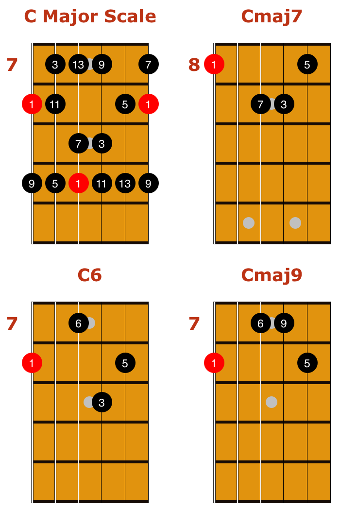 C Major Scale Chords Music Pinterest Scale Backing Tracks And