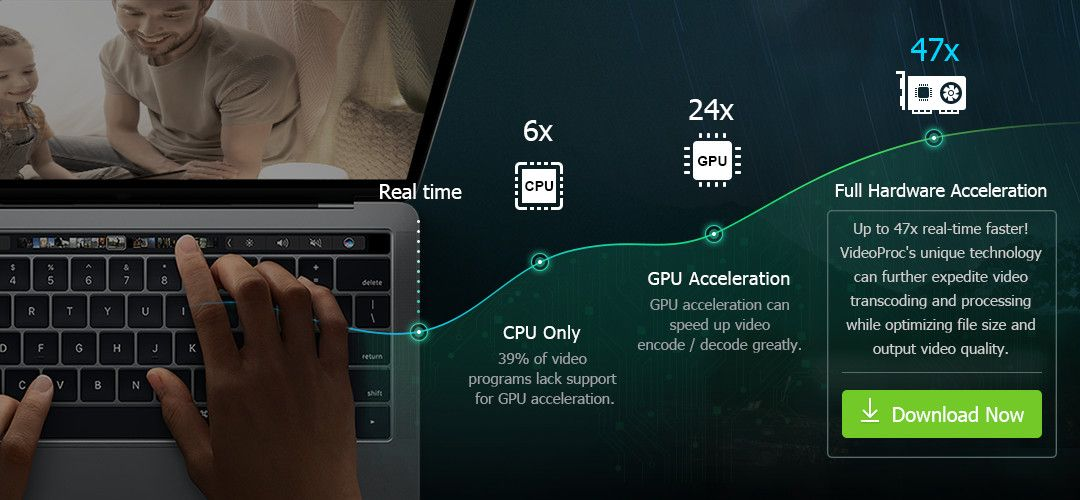 5 Benefits How Videoproc S Full Gpu Acceleration Influences 4k Video Processing Video Editing Speed Up Acceleration