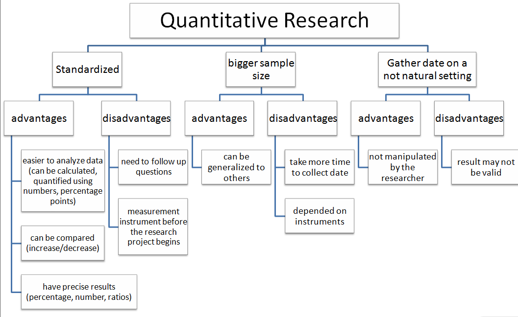 Qualitative Quantitative    Differences Between Qualitative