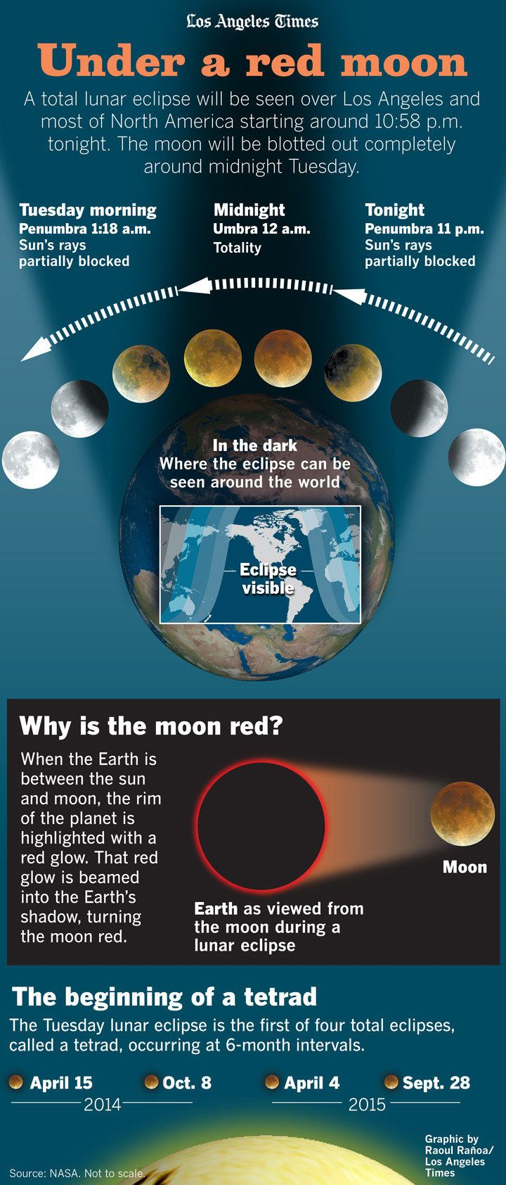 lunar eclipse space facts - photo #45