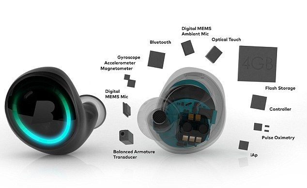 The 299 Wireless Headphones That Could Mean The End Of Tangled Wires Bragi Dash Waterproof Fitness Tracker Headphones