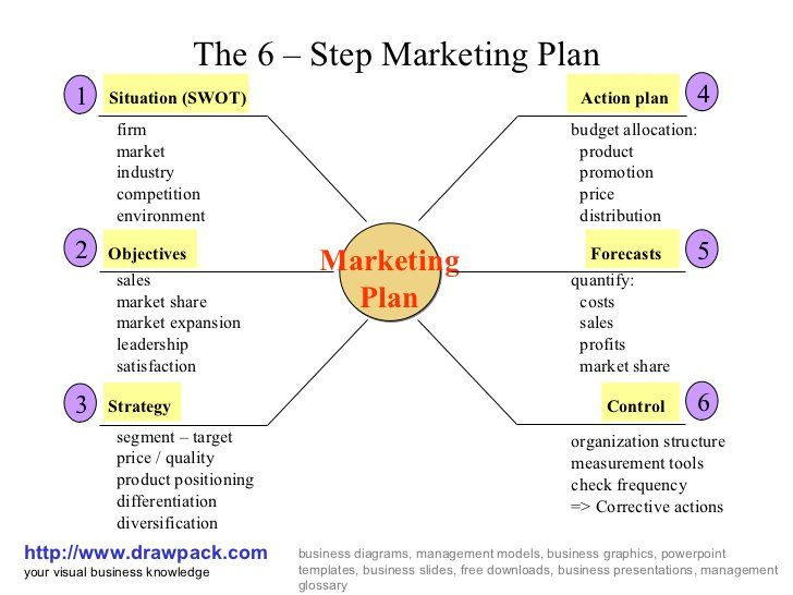6 step marketing plan business diagram by   wwwdrawpack - marketing action plan template