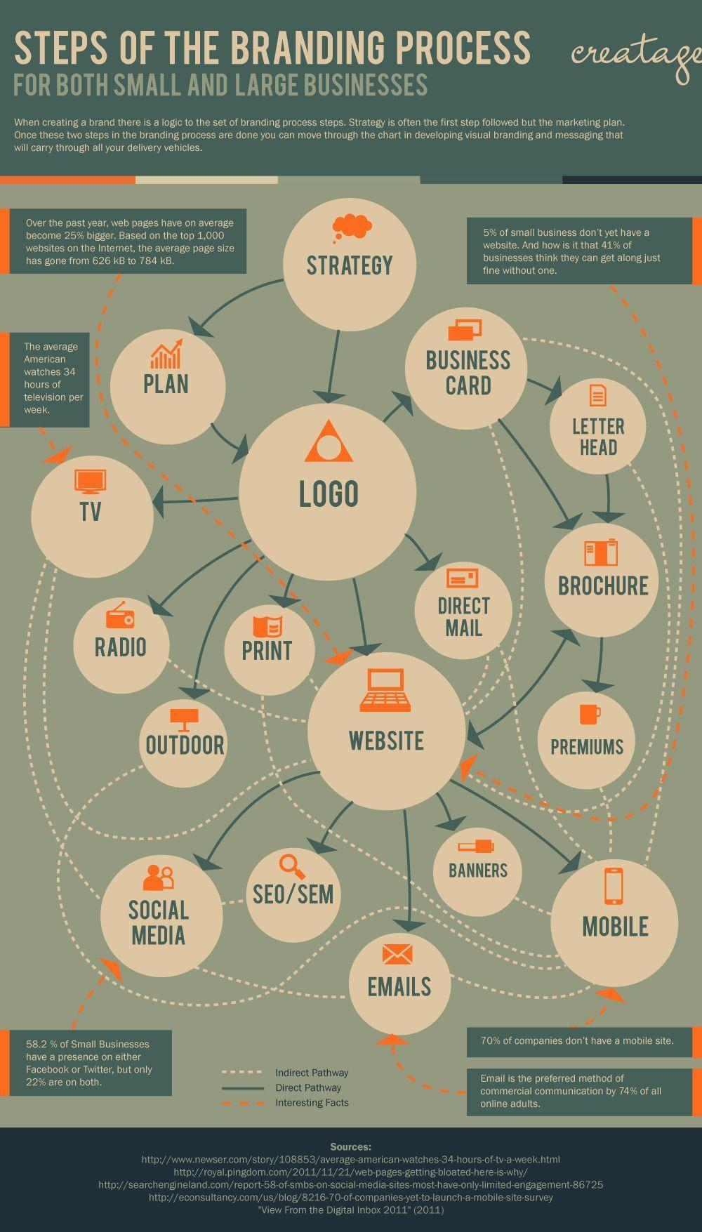 Design Steps Of The Branding Process Starting From Step 1 Strategy Manajemen Bisnis Infografis Dan Pemasaran Media Sosial