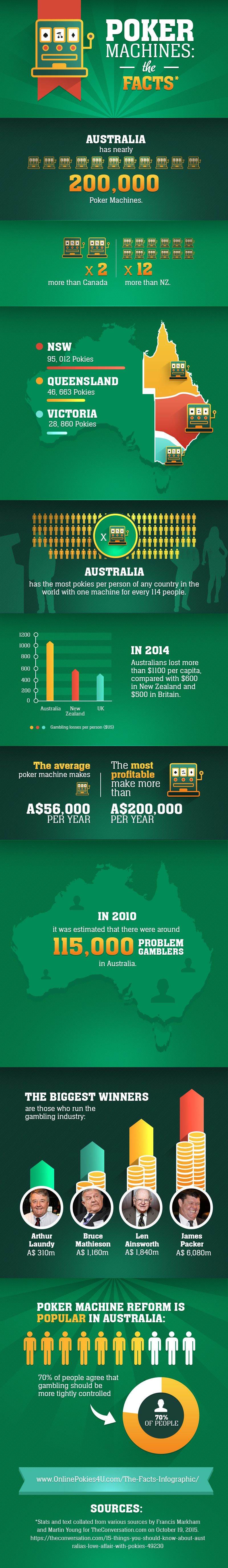 Poker Machines in Australia The Facts Poker machine