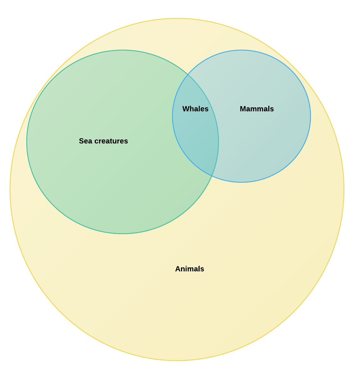 hight resolution of euler diagram example and template