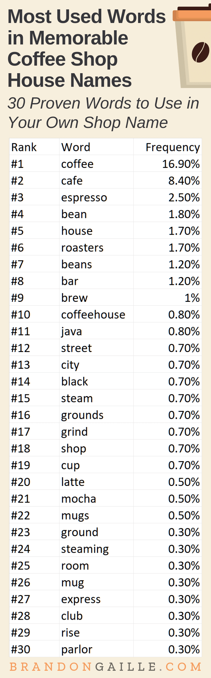 250 Real Catchy Coffee Shop House Names, 2020