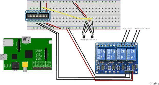 Raspberry Pi Controlled Aquaponics | Aquaponics