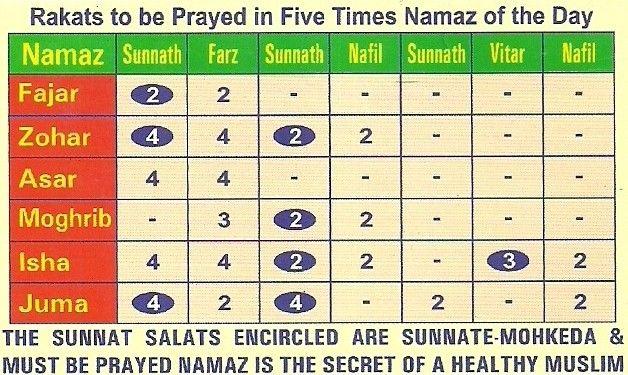 Image Result For Namaz Rakat Chart