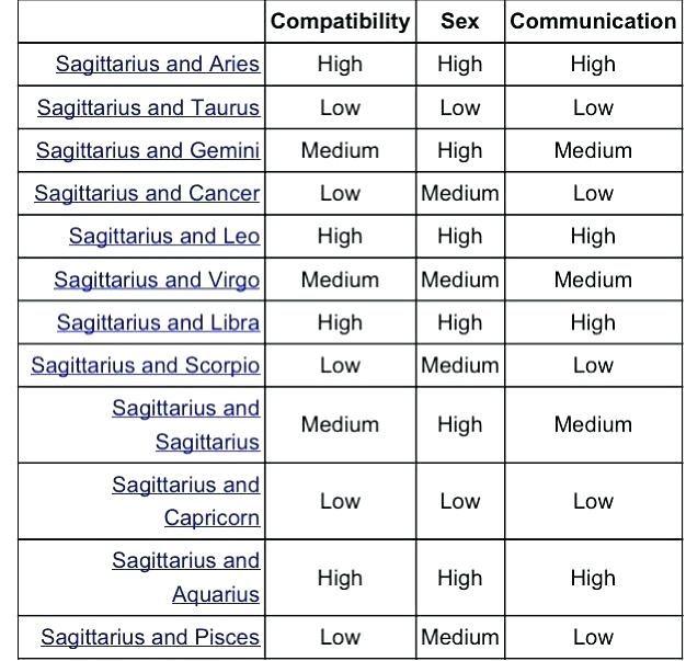 Zodiac sign compatibility sex and communication chart