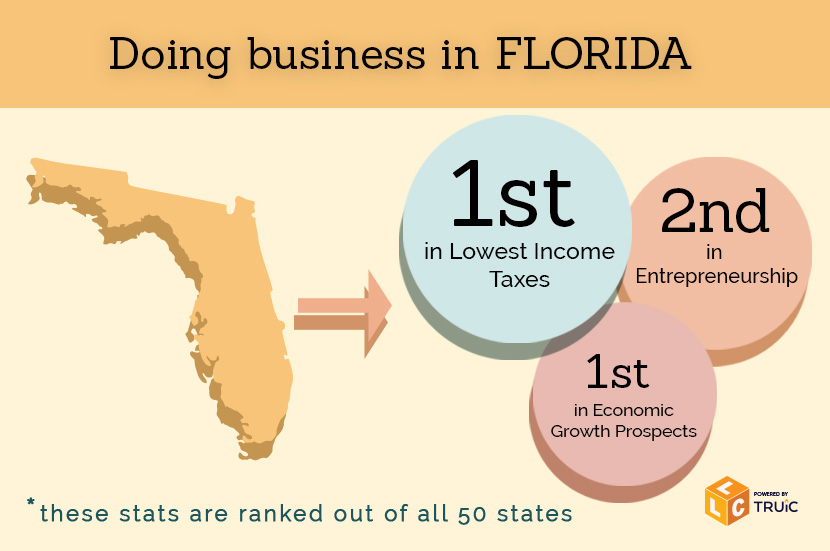 How to Start a Business in Florida How to Start an LLC