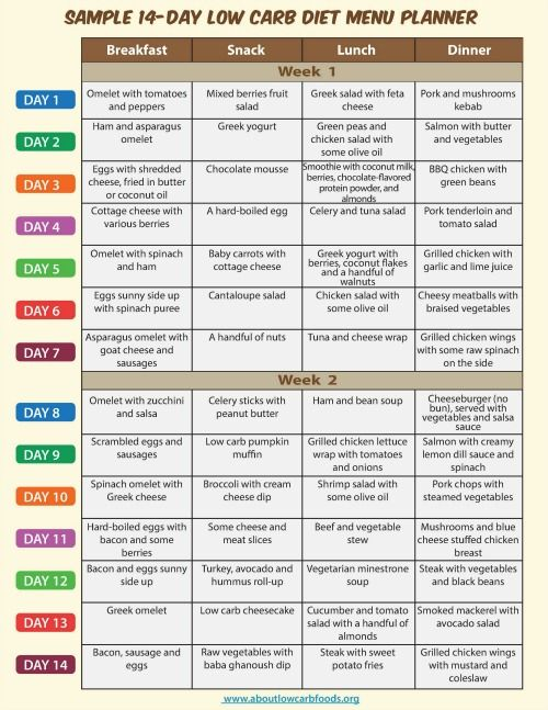 This Is A Sample Low Carb Diet Menu Consisting Of
