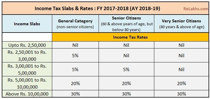 Income Tax Slab Rates for FY 2017-18   AY 2018-19 (Budget 2017-18 - best of 10 copy of profit and loss statement