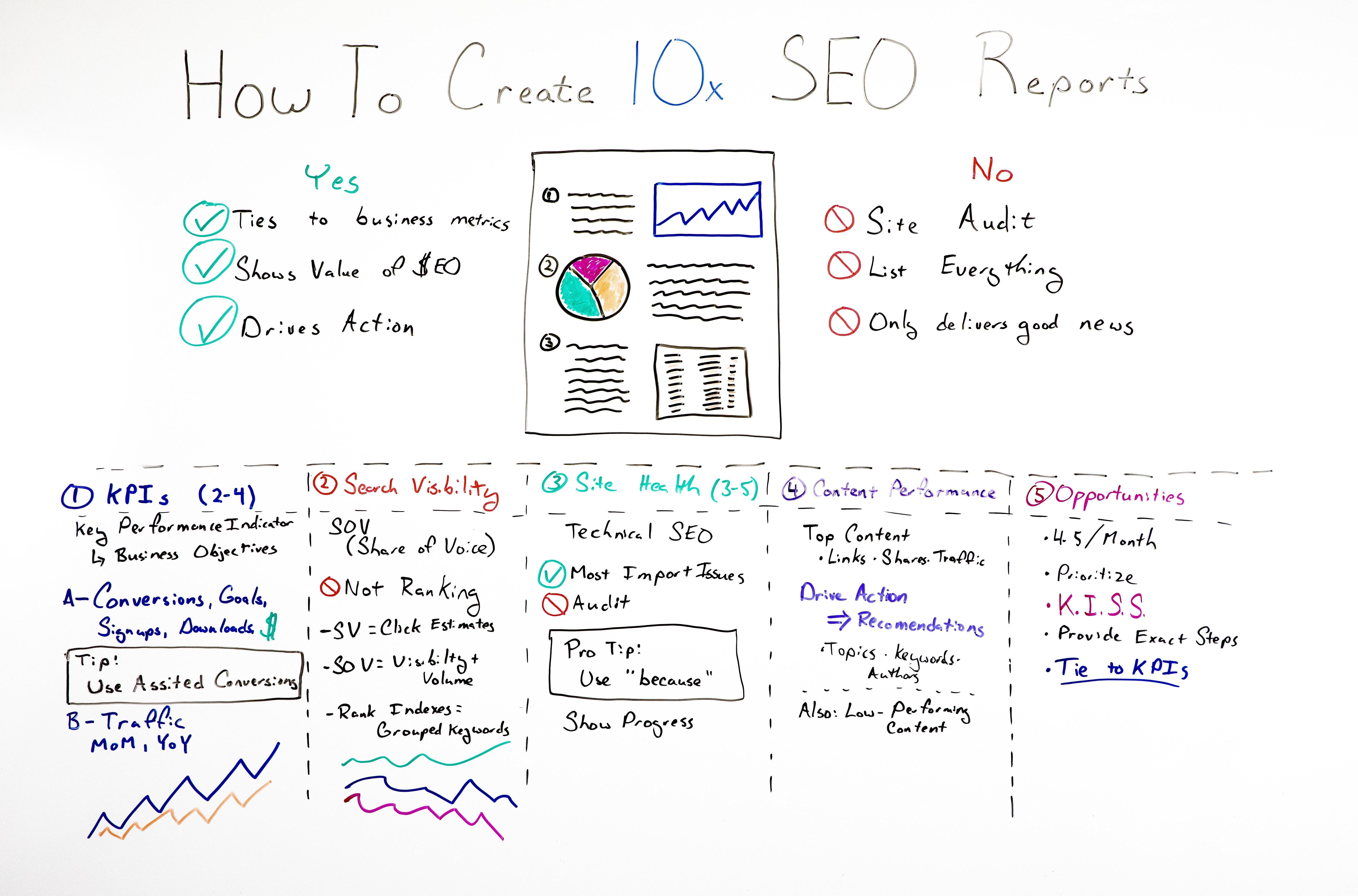 How To Create 10x Seo Reports Whiteboard Friday Seo Key Performance Indicators Seo News
