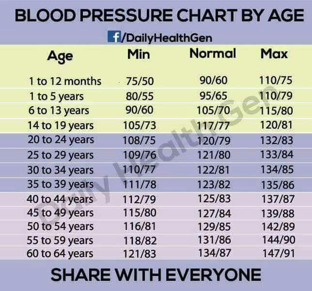 sugar level chart age wise: Best 25 blood pressure range ideas on pinterest normal blood