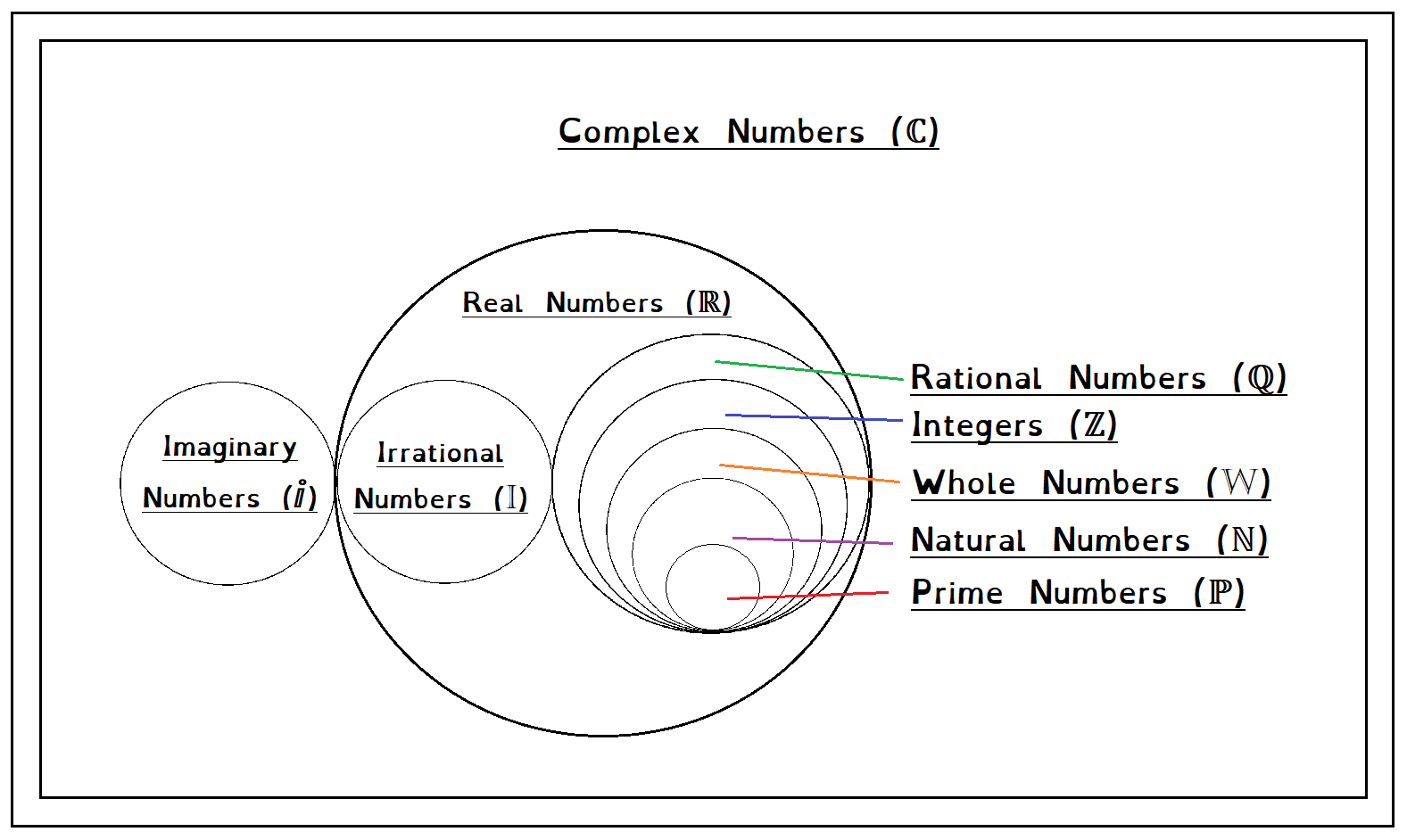 small resolution of i have never liked the venn diagrams i find online for this they seem too