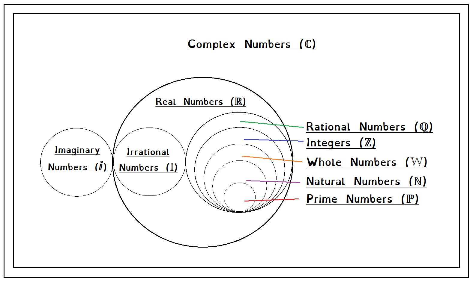 Number Set Venn Diagram Education Learning Process Natural Number [ 942 x 1577 Pixel ]