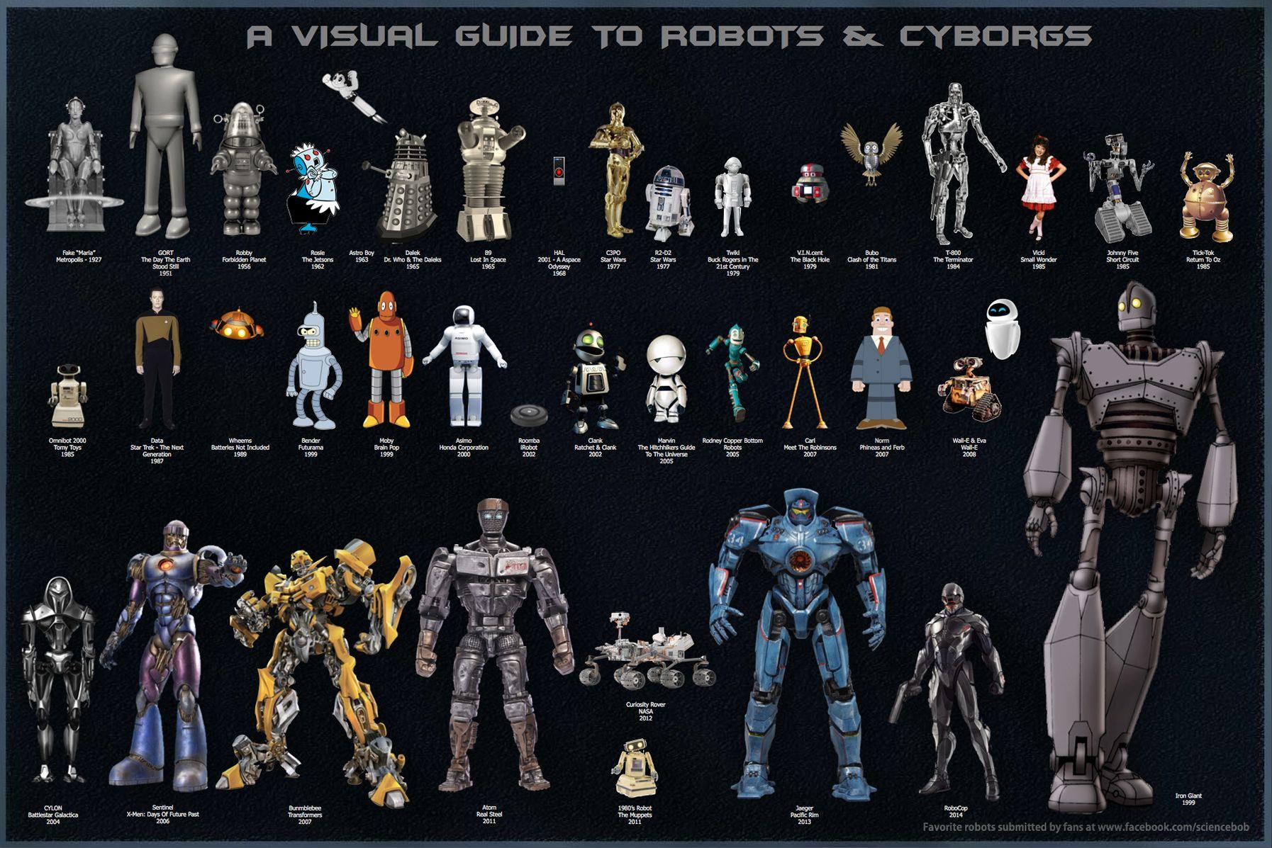 """El """"Science Bob´s Blog"""" (""""Blog de Ciencia de Bob"""") ha creado una interesante guía de robots y cyborgs, con la intención de tenerlos bien identificados. ¿Quién no quiso tener su propio robot cuando ..."""
