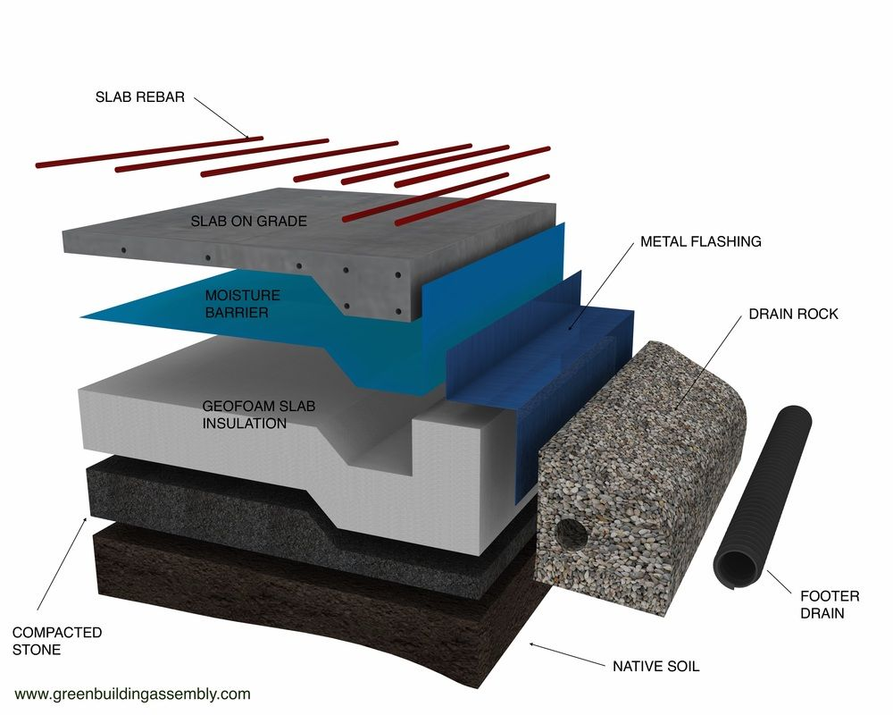 This Highly Insulated Foundation Assembly In Made Up Of A Thickened Edge Slab On Grade Poured Over Preplaced Laye Slab Foundation Insulated Concrete Forms Slab