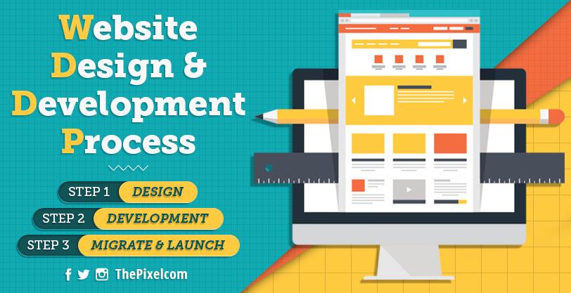 Thepixel Cedar Rapids Iowa Website Design Development Process Website Design Web Design Design Development