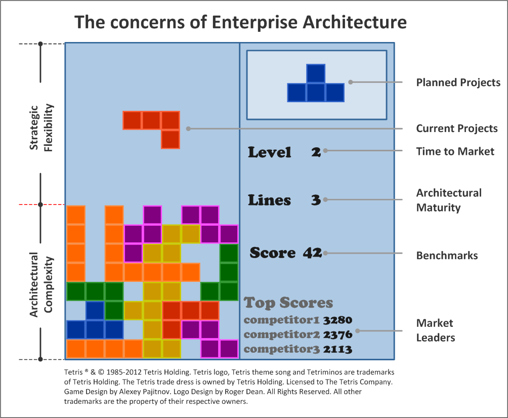Other Architectures and Frameworks. Federal Enterprise Architecture ...
