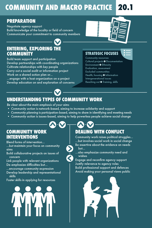 Community And Macro Practice In Social Work Social Work Theories Social Work Social Work Exam