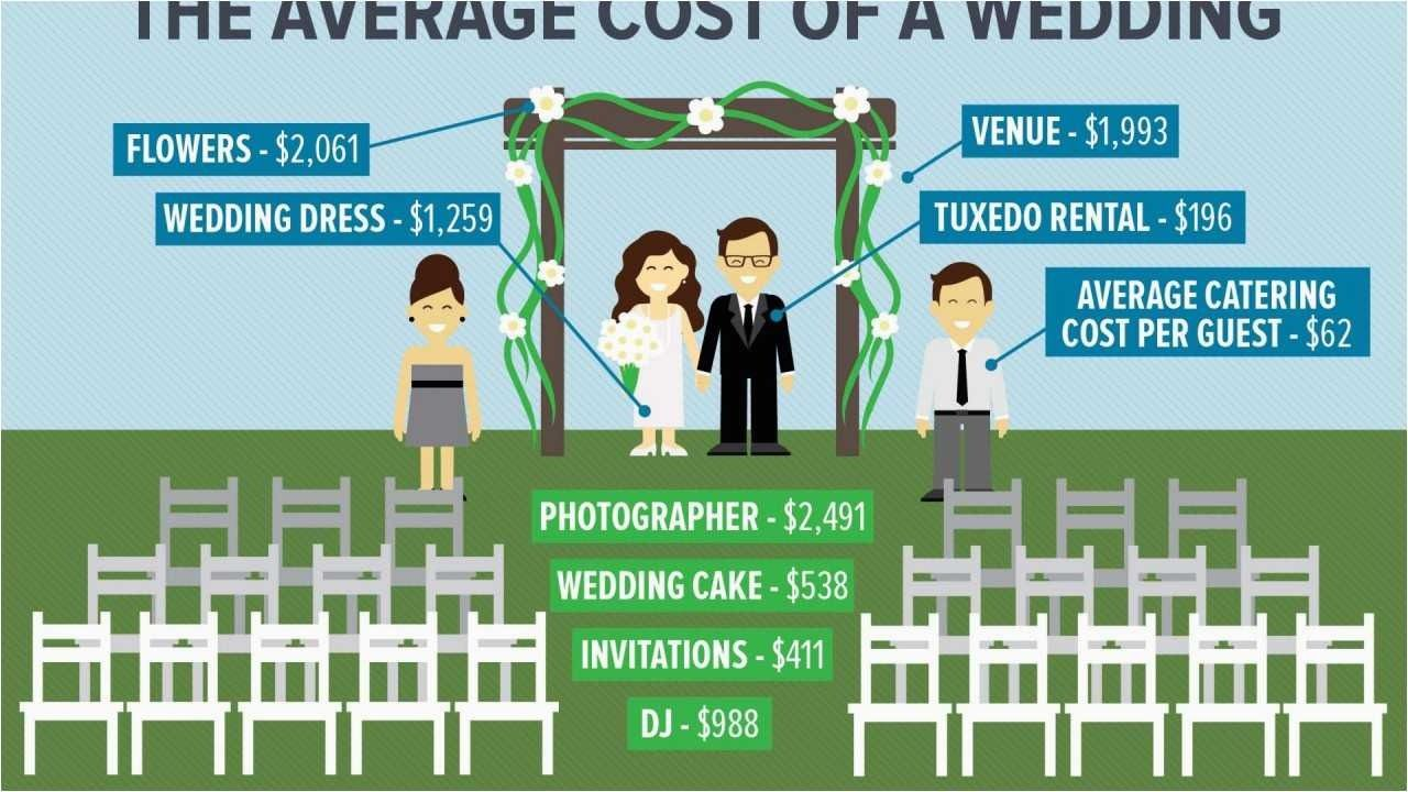 wedding dress prices average