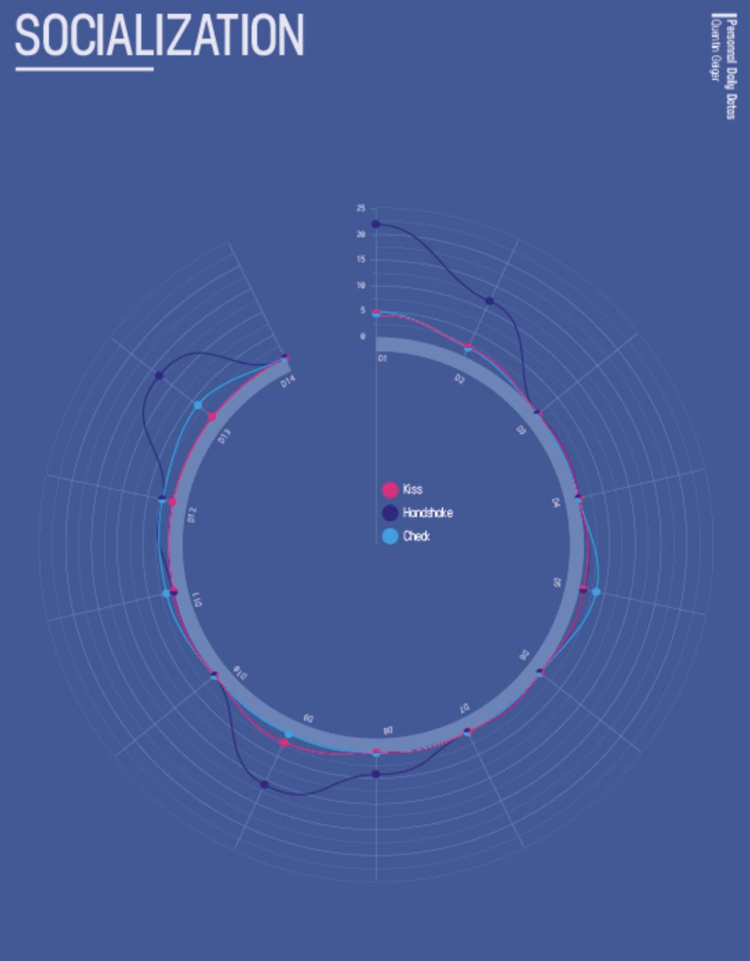 Radial Line Graph