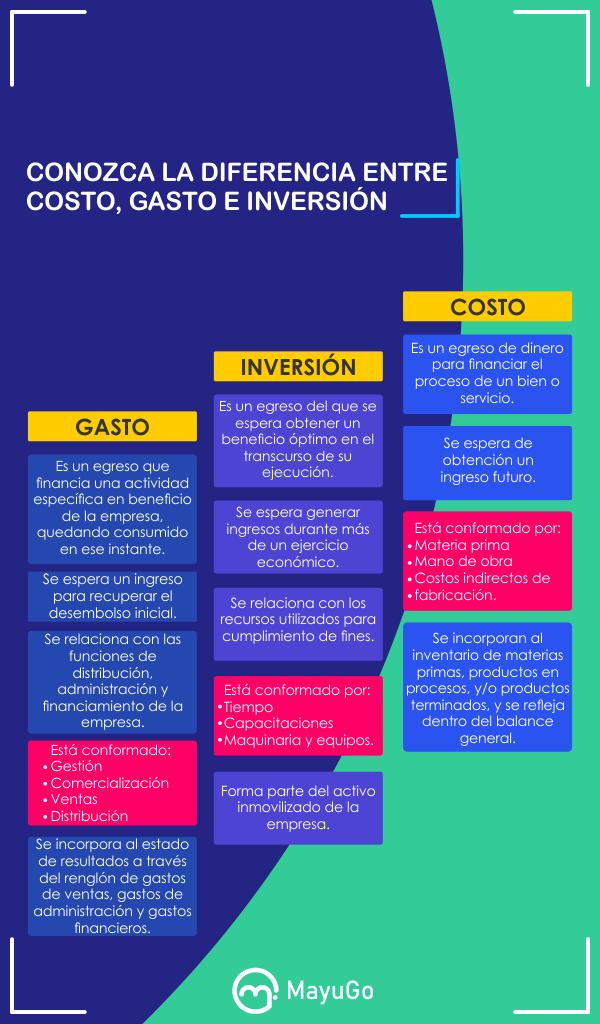 Diferencia Entre Costo Gasto E Inversión Contaduria Y Finanzas Contabilidad Y Finanzas Educación De Negocios