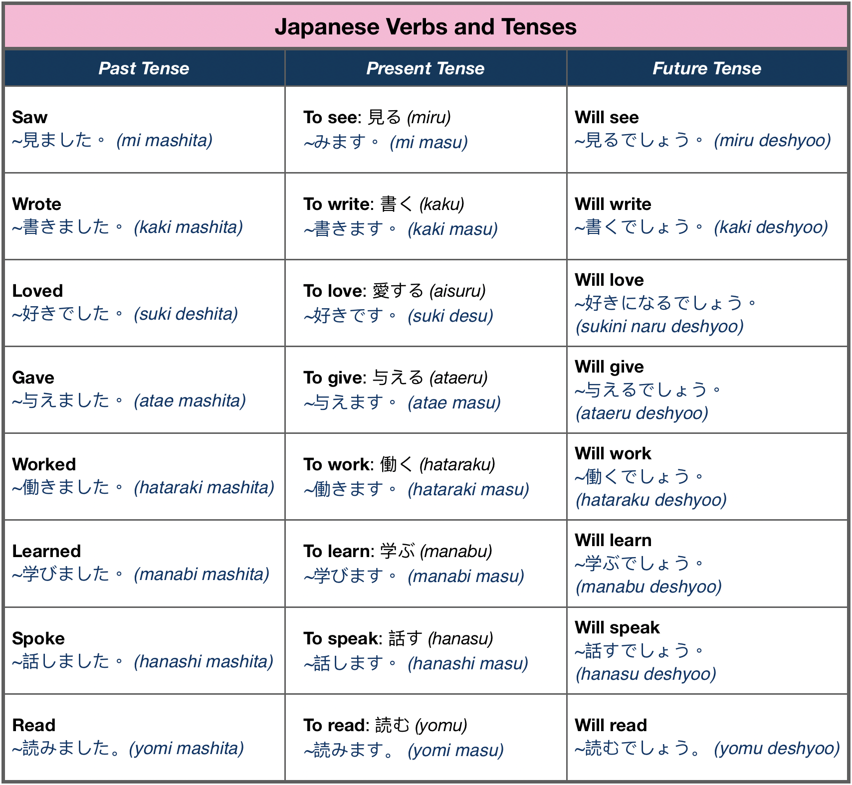 Japanese Verbs And Tenses