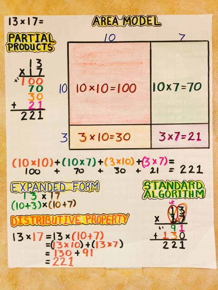 Multiplication Area Model, Partial Products, Expanded