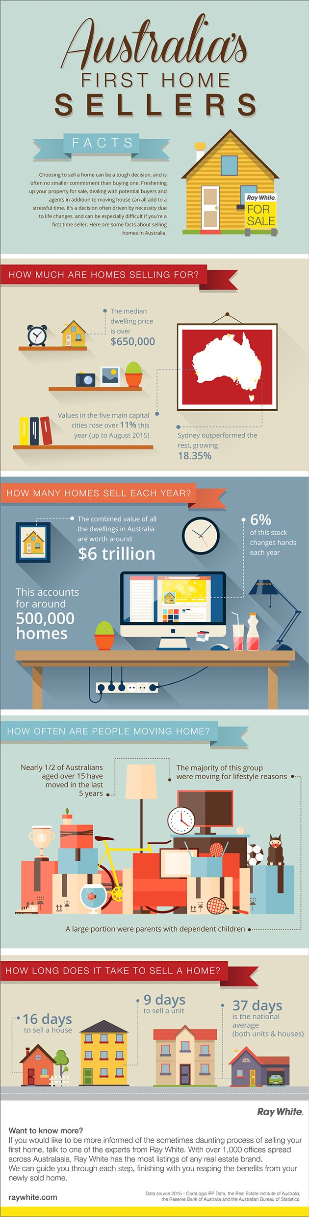 Australian First Home seller infographic real estate Ray White