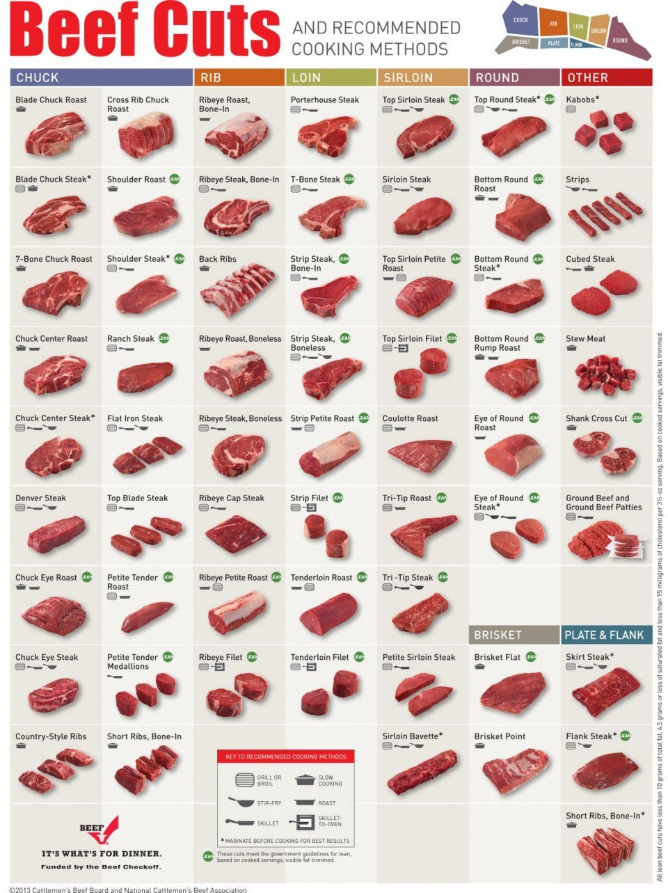 This infographic shows the best way to cook every cut of beef