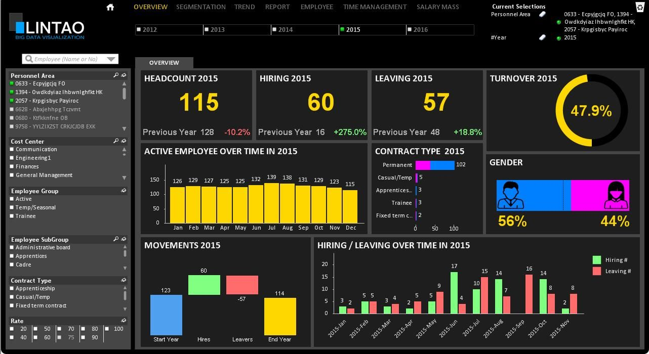 Hr Dashboard  Excel
